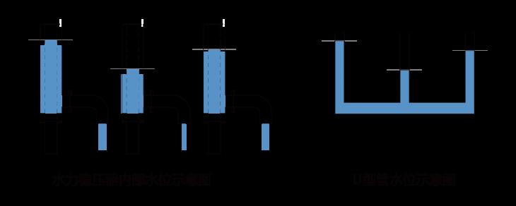 水力稳压器1,2-06