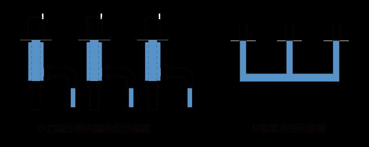水力稳压器1,2-07